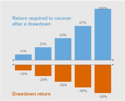 Why Downside Protection May Matter More Than Upside Growth