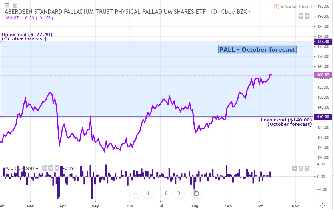 Palladium Weekly: On Track To Outperform For A Fourth Year In A Row