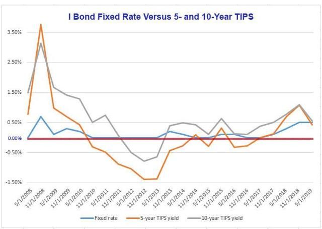 I Bonds versus TIPS