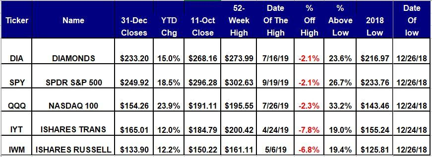 The Trading Ranges Continue For The 5 Major Equity ETFs