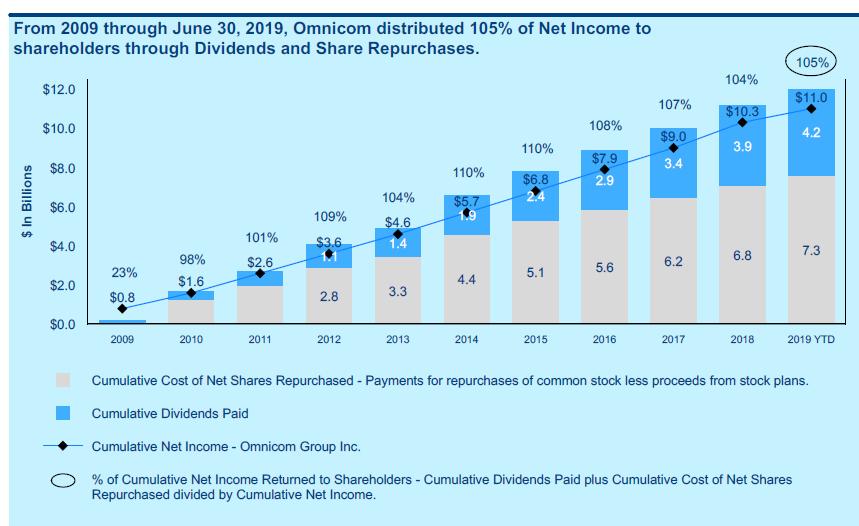 Omnicom: Share Buybacks Are A Very Smart Move - Omnicom ... Omnicom Shares