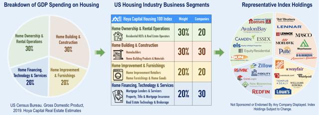 housing 100 index