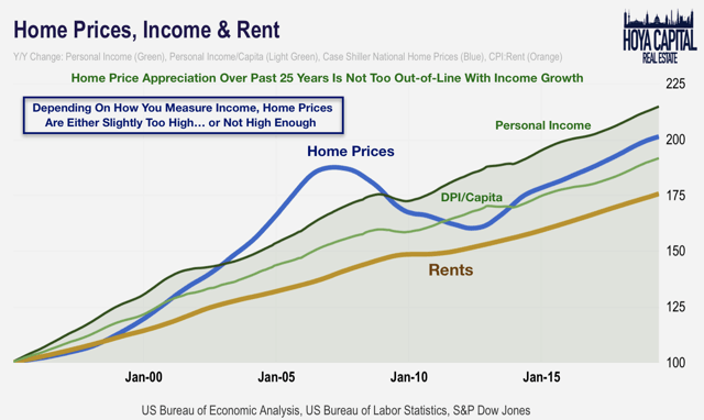 home prices rents