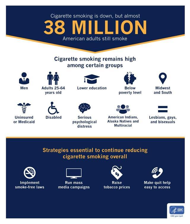 38 million smokers