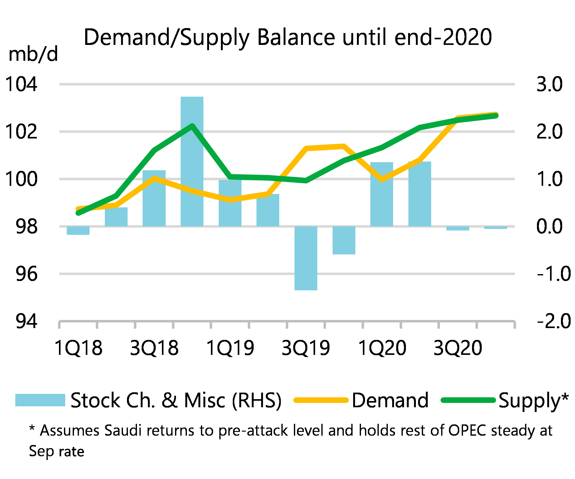 Image result for oil supply and demand 2020