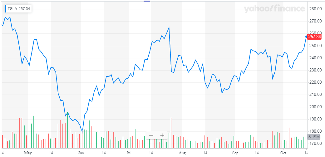Tesla: Uphill Battle In China