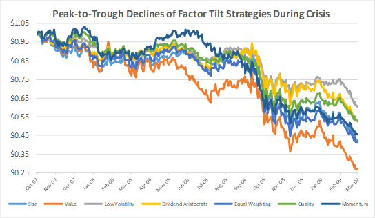 Value of $1 in various factor tilt strategies during the 2007-2009 crisis