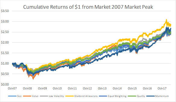 Performance of factor tilts from 2007 market peak to current