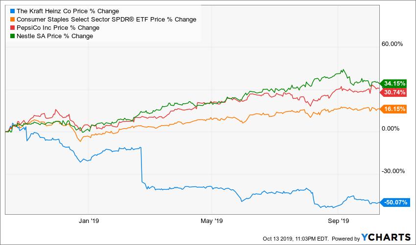 Kraft Heinz: A Buy Before It's Too Late