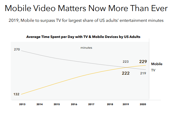 Snap: Gaining More Market Share In Video Advertising