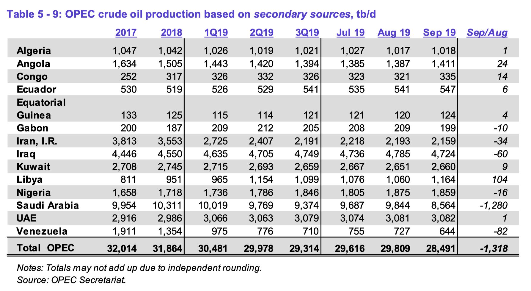 Don't Ignore OPEC