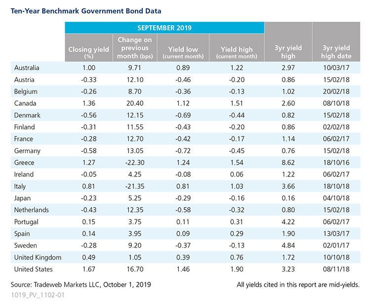 Tradeweb Government Bond Update - September 2019