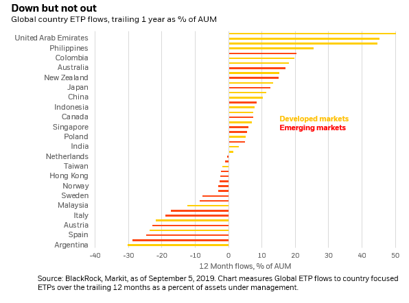 4 Strategies For Investing In Emerging Markets