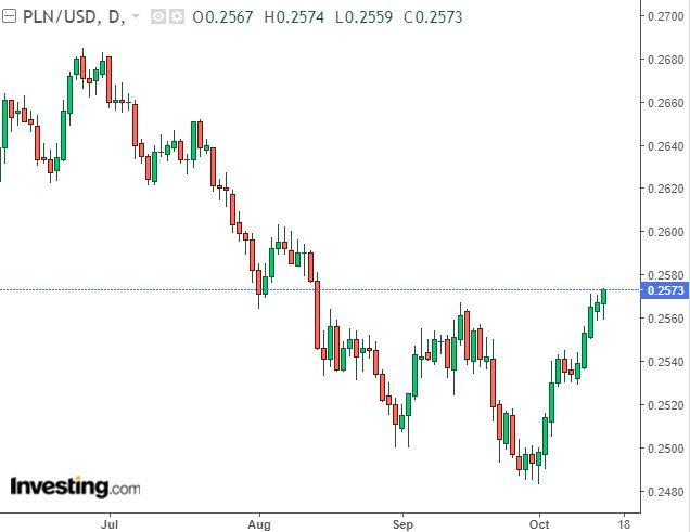PLN/USD: Further Upside Expected