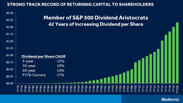 Medtronic: Dividend increases since 1978