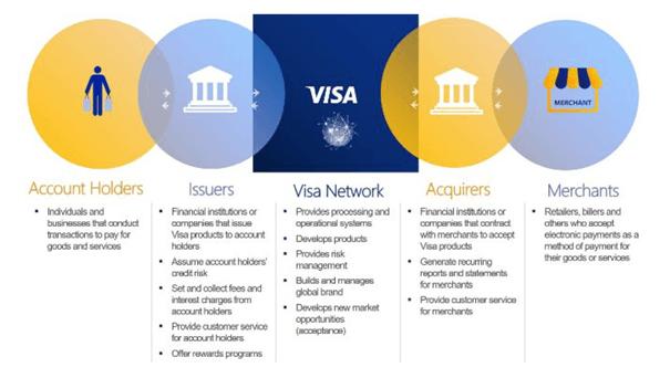 Description of Visa