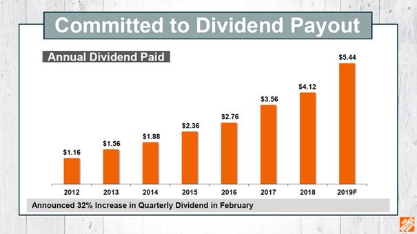 Home Depot: Dividend Development since 2012