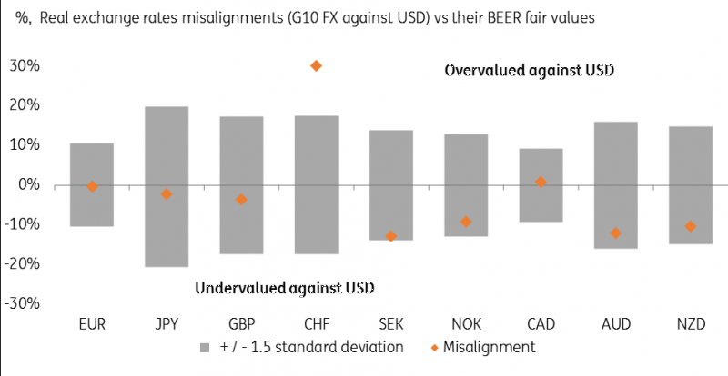 G10 FX Valuation: Why The Dollar Is Not Screamingly Expensive