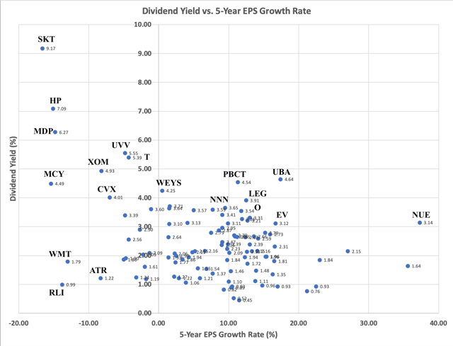 Dividend Yield versus 5-Year EPS Growth Rate