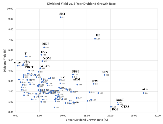 Dividend Yield versus 5-Year Dividend Growth Rate