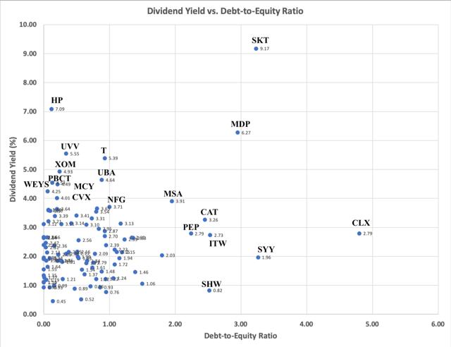 Dividend Yield verus DE Ratio