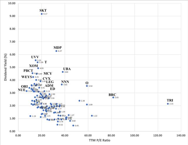 Dividend Yield versus PE Ratio
