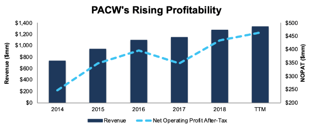PacWest Bancorp And Scholastic Corporation: Featured Stocks In October's Most Attractive/Most Dangerous Model Portfolios