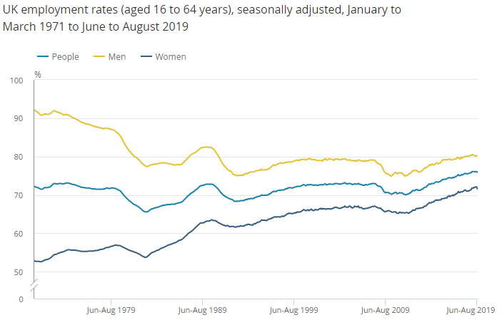 U.K. Employment And Wages - About As Good As It Gets