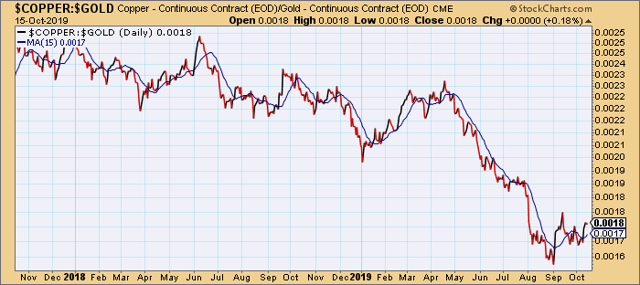 Copper vs. Gold Price