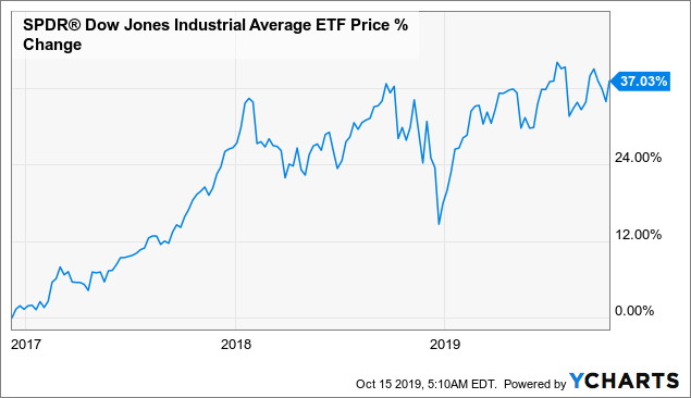 Doubling The Market's Result With The Safest Stocks | Seeking Alpha