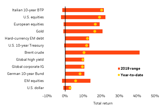 Selected asset performance, 2019 year-to-date and range