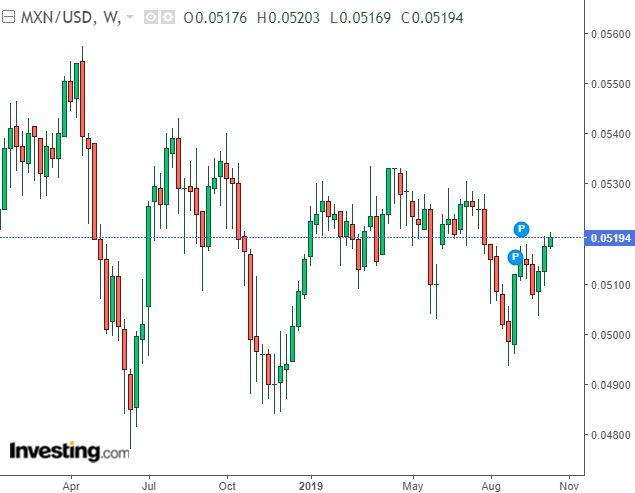 MXN/USD: There Could Be Downside Ahead
