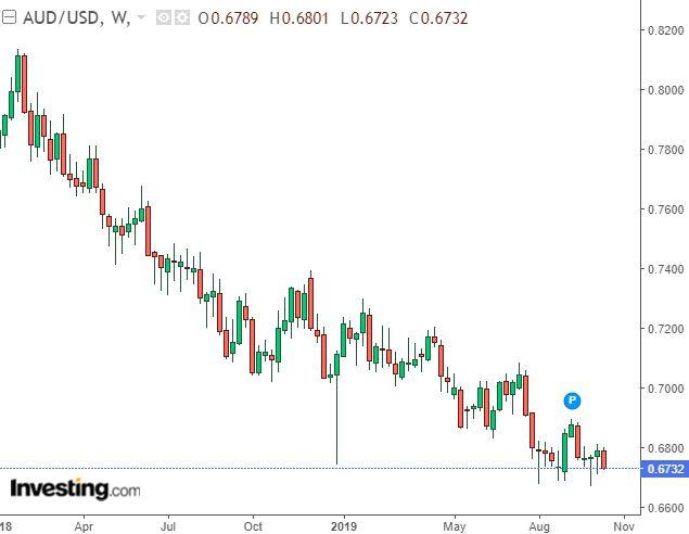 AUD/USD: No Case For Any Upside