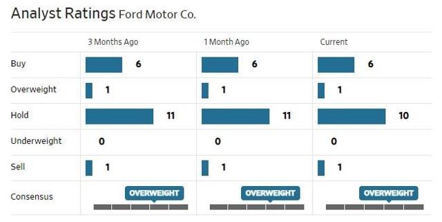 F Analysts Ratings.jpg