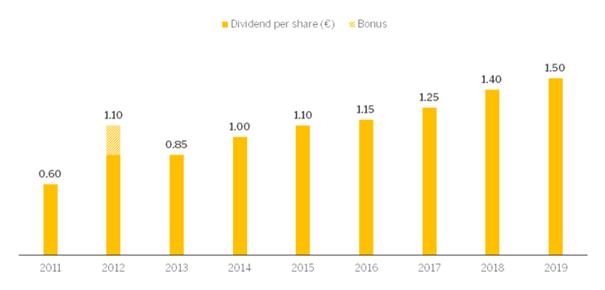 SAP: Dividend development since 2011