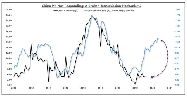 China M1 Growth