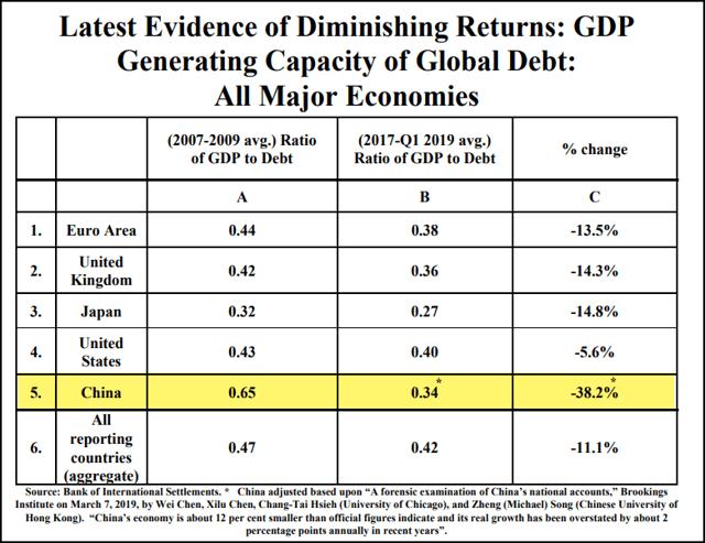 Global Growth Slowing Debt