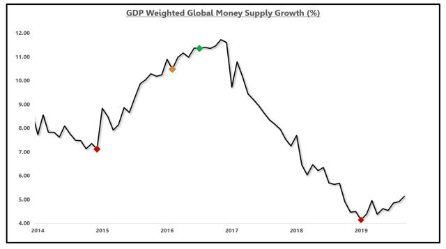 Global Growth Rebound