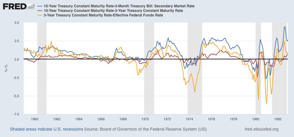 Bond Market History: When The Yield Curve Un-Inverts