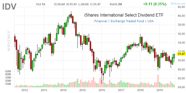 iShares International Select Dividend ETF: Diversify With 5.8% Yield, But Watch For FX Risks