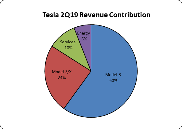 Tesla (NASDAQ:TSLA) Given Media Impact Rating of 0.60