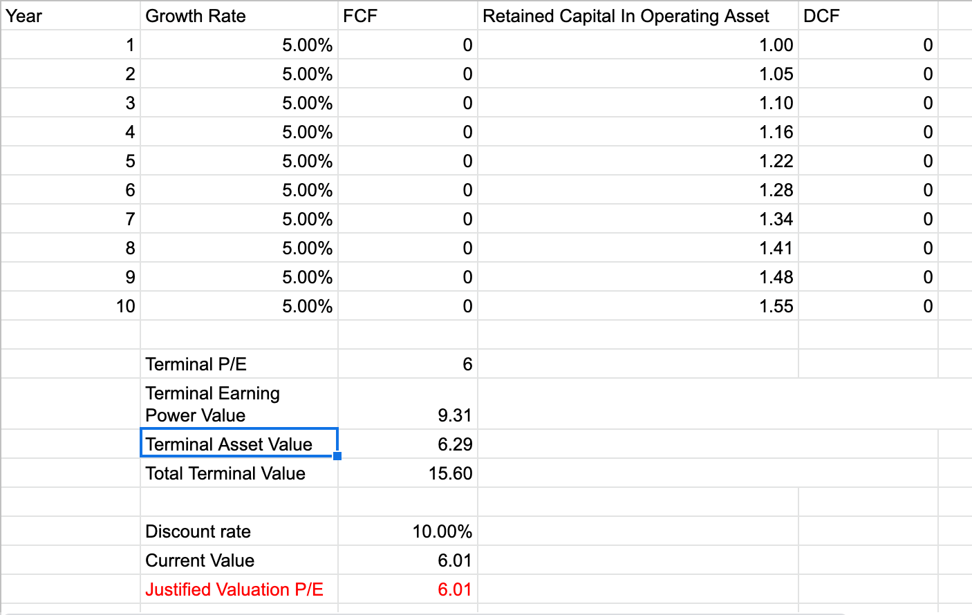 Why P/E Can Be Very Misleading
