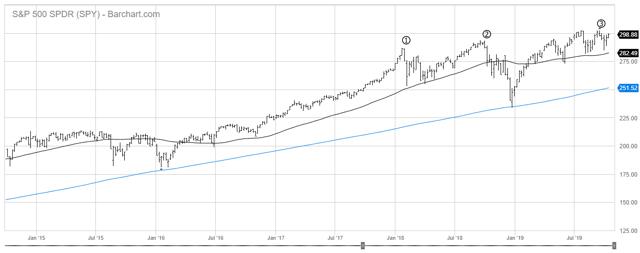 SPY Chart S&P500
