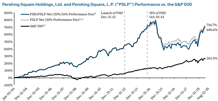 Pershing Square Is A 75-Cent Dollar Primed To Grow
