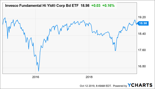 Invesco Fundamental High Yield Corporate Bond ETF: Still Okay To Own This Bond Fund Now