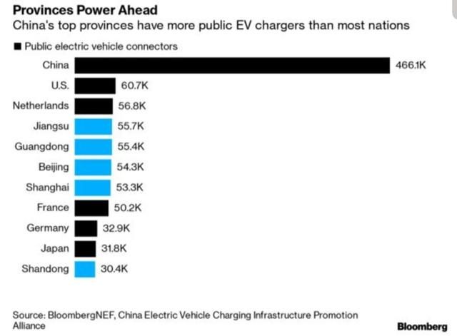 Global EV public charging units by country and some cities