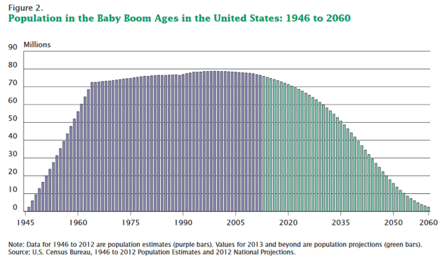 For Every Boom There Is A Bust, Including The Baby Boom ...