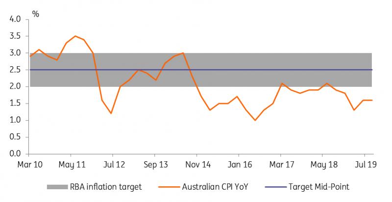 Australia: Shape And Impact Of Possible RBA QE