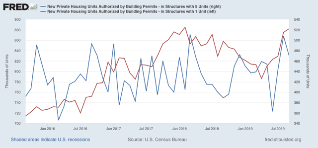 Positive Housing, Initial Claims, And Philly Fed Outweigh Negative Industrial Production