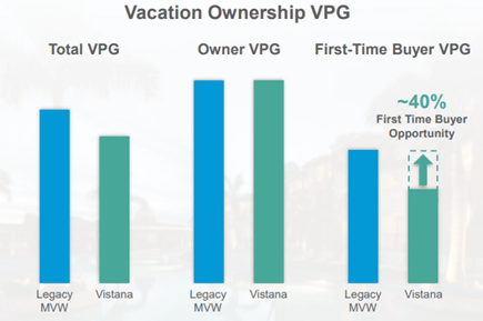 Marriott Vacations: Shares Offer Fantastic Value
